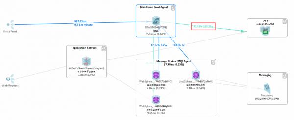 The Transaction Flow highlights how services interact with each other including the number of interactions to DB2 which indicate a potential architectural and performance problem.