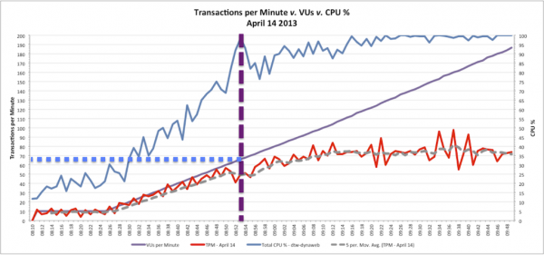 A comparative graph showing Transactions per Minute v. VUs v. CPU Percentage for Web Server - April 14 2013 Load Test