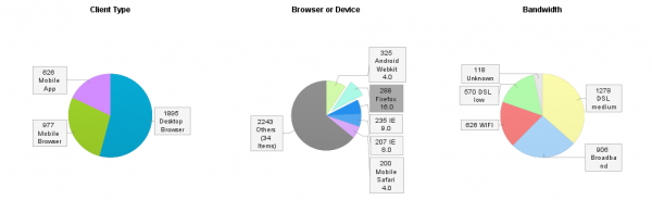 What is the distribution of browsers? Are mobile or desktop browsers used? What is the available bandwidth?