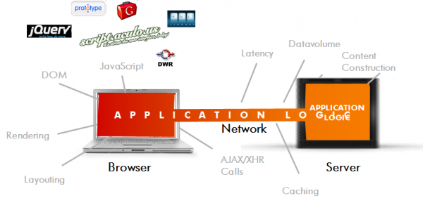 Web 2.0 Applications run on both Server and Client (Browser) using a set of new components (JS, DOM, CSS, AJAX, ...)