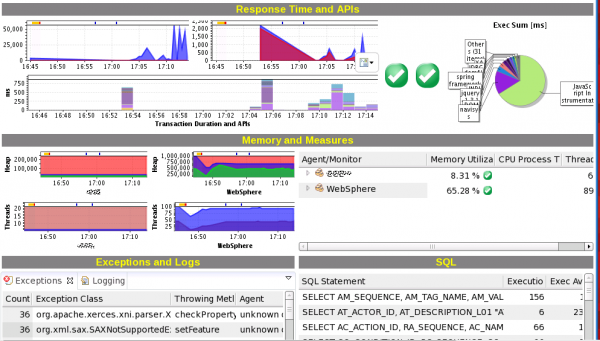 A more in-depth WebSphere Health Monitor Dashboard including Layer Performance Breakdown, Database and Exeption Activity