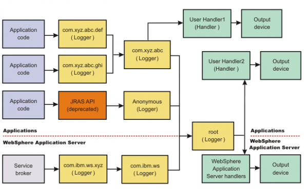 The activity.log will log every log message from the root logger by registering an event handler to the RootLogger