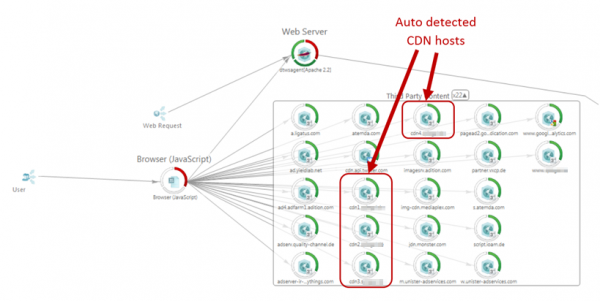 With Real User Monitoring auto detected CDN hosts