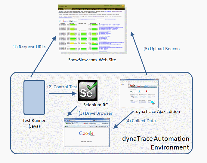 Automation with dynaTrace Ajax Edition