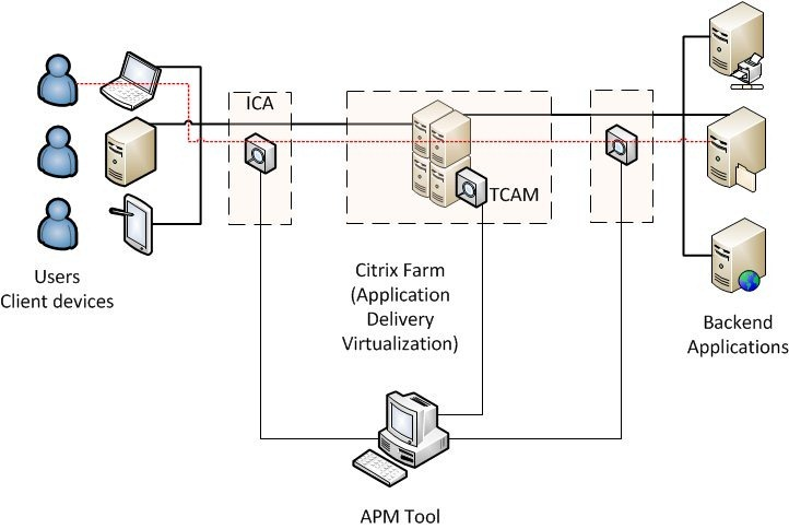 apm citrix architecture[4]