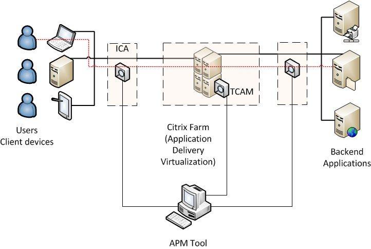 apm citrix architecture[4]