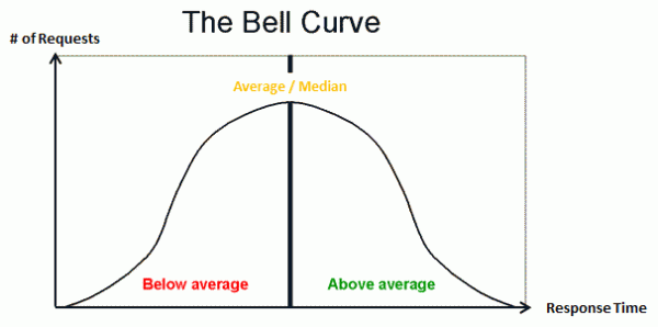 "A Bell curve represents the ""normal"" distribution of response times in which the average and the median are the same. I rarely ever occurs in real applications"