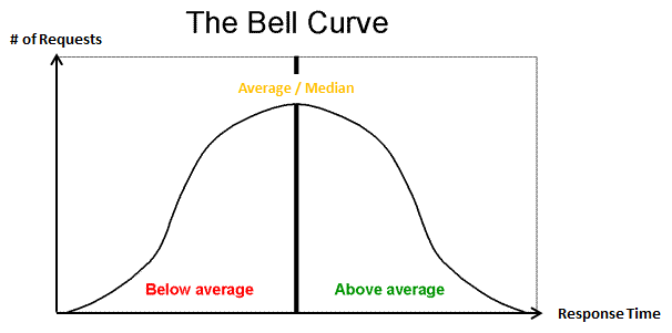 how to tell where the overage is on bell