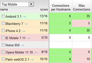 Connections per domain and total for mobile browsers