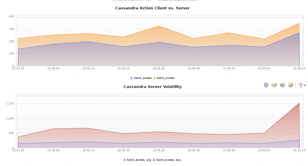 Cassandra Client/Server Performance and Volatility