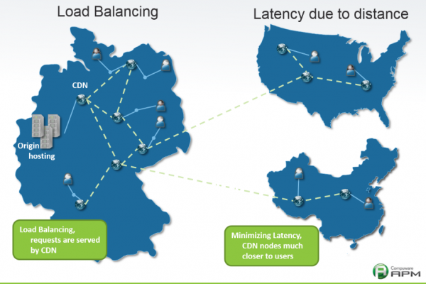 Primary CDN use cases: load balancing and latency reduction