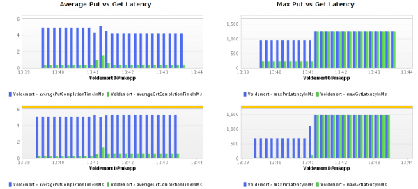 Average and Maximum Get and Put Latency as measured on the Voldemort instance