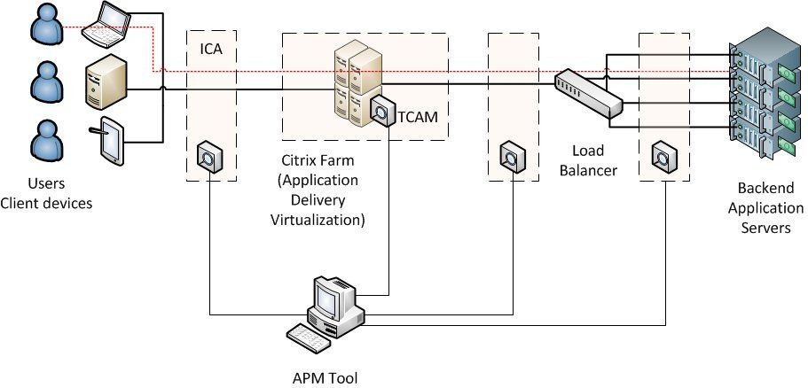 citrix architecture load balancing[4]