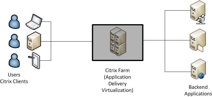 citrix architecture[4]
