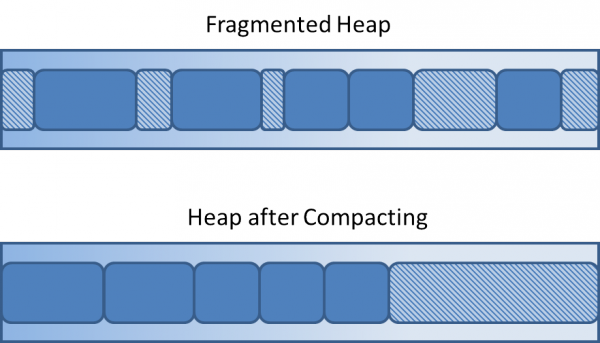 Java Heap before and after compacting