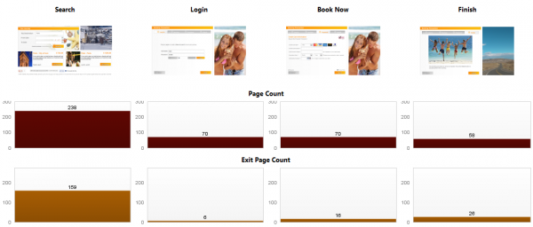 Conversion Funnel with Exit Page Dashboard