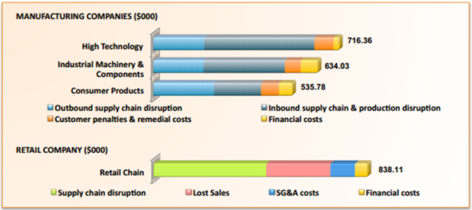 costs of SAP downtime