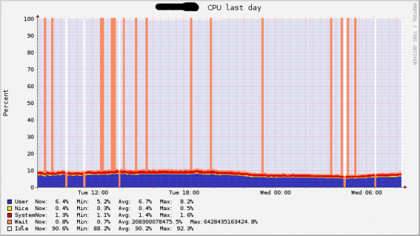 CPU Utilization over the last day. While the utilization stays well below 10% we see a lot of I/O wait spikes.