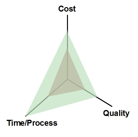Dimensions of Performance Management Goals