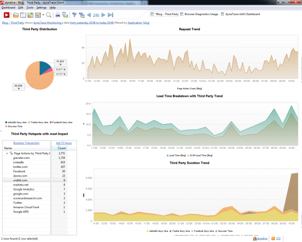 dynaTrace Third Party Monitoring Dashboard
