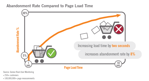 To Reduce Abandon Rate: Testing must focus on Page Load Times of Key Landing Pages and Pages along the Conversion Funnel