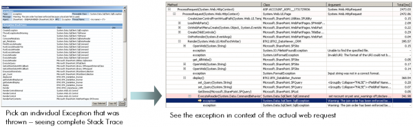 Analyzing Exceptions