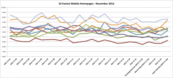 Fastest 10 Mobile Homepages - November 2012