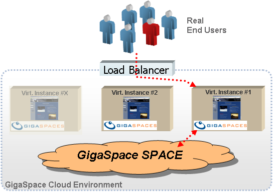 Application hosted in the GigaSpace Environment