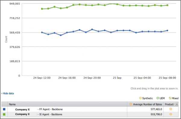 Bytes downloaded difference - Firefox 8 and IE8