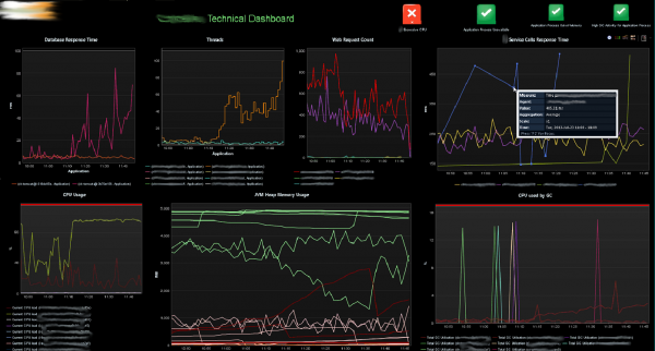 Highlevel Performance dashboard that shows a response time violation