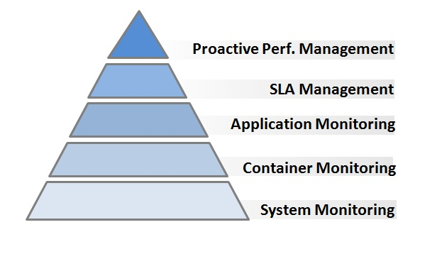 Performance Implementation Pyramid