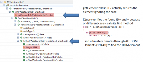 jQuery iterates through all DOM Elements in case the element returned by getElementsById doesn't match the query string