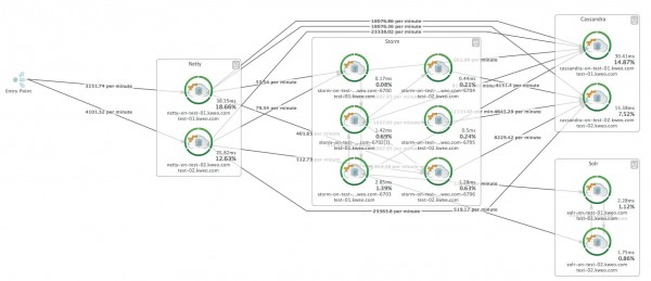 System Topology of Kweo's real time data processing environment