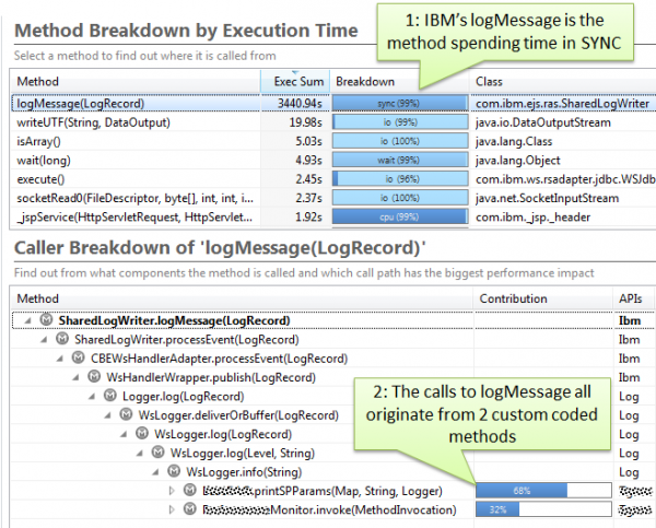 2 custom coded methods cause the high sync time in IBMs SharedLogWriter
