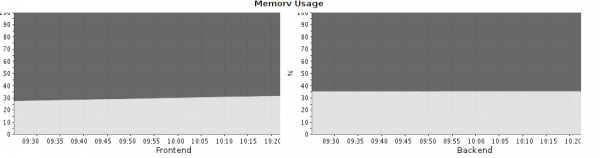Memory Usage on the two systems