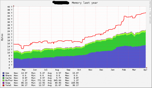 Memory capacity and usage over a year