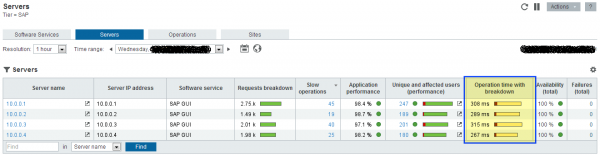 Figure 1. Performance overview across all servers delivering SAP