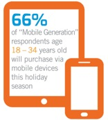 66 percent of survey participants age 18 to 34 years old will purchase via mobile devices this holiday season