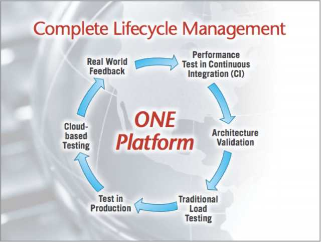 Unified platform with clear communication and collaboration cycles allows becoming proactive