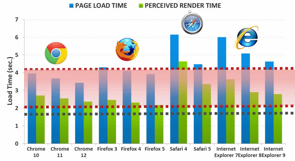 Performance across 200 Web sites