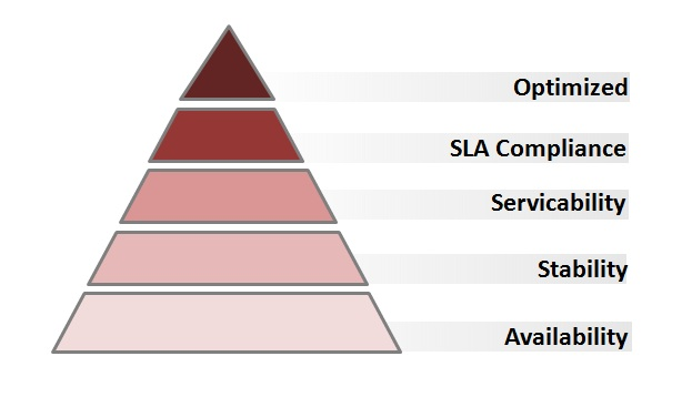 Application Performance Pyramid