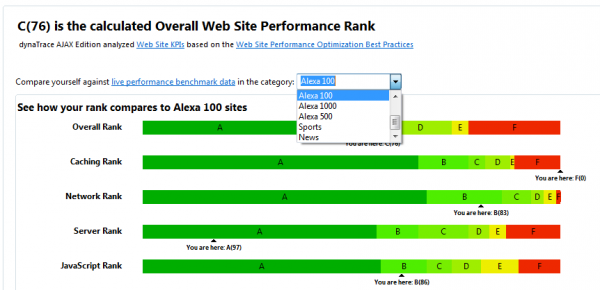Performance Report allows you to compare your results against Live Performance Data in different categories