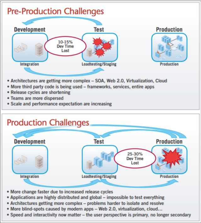 Lack of collaboration between Dev, Test and Ops prevents organizations from becoming proactive