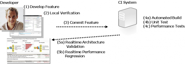 Integration into Continuous Integration Process