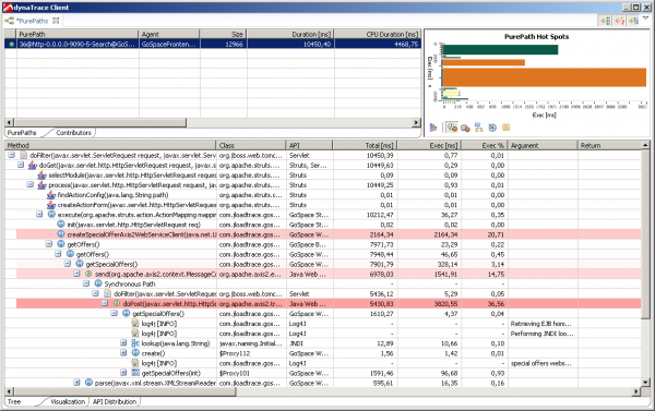PurePath showing hotspots and exact transaction execution path down to the method level