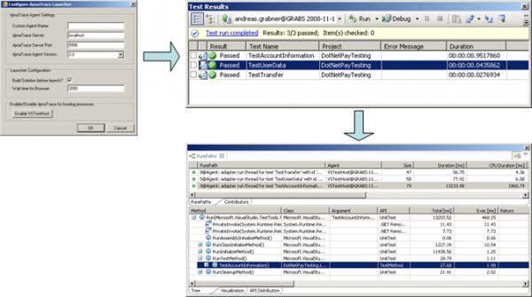 PurePath of a Microsoft Unit Test Method
