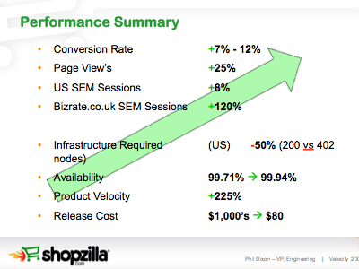 Shopzilla Performance Summary