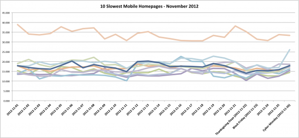 Slowest 10 Mobile Homepages - November 2012