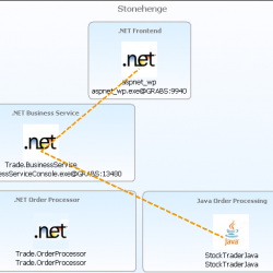 Transaction Flow from .NET Business to Java Order Processing