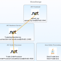 Transaction Flow from .NET Business to .NET Order Processing